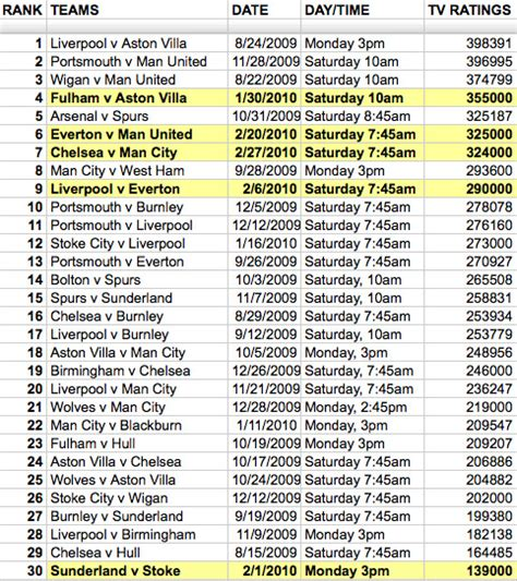 epl viewing figures espn2 epl tv ratings august 09 to february 10 world