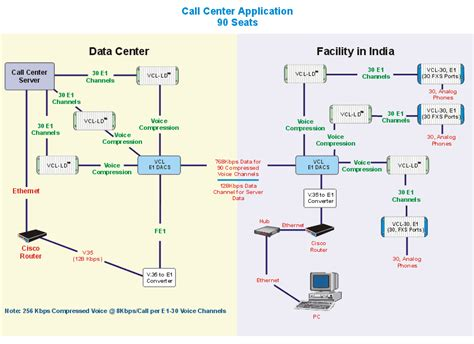 call center diagram network application diagrams illustrations network