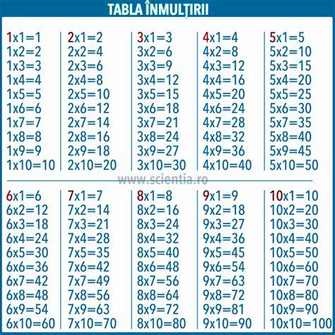 zoadores com 5 0 this is zuera 10 graficos que o ibge tem inveja tabla inmultirii de la 1 la 10 pictures to pin on