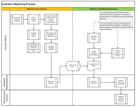 flowchart for inventory system inventory flowchart 28 images inventory flowchart