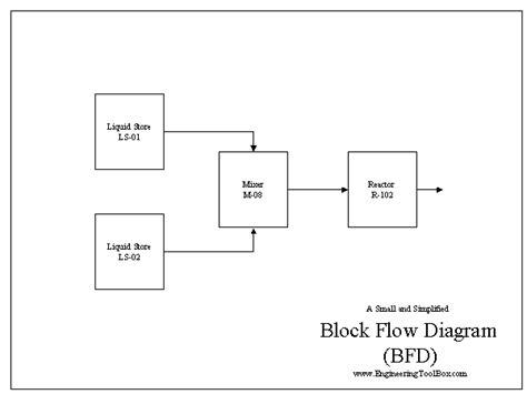 process block flow diagram bfd block flow diagram