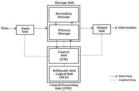 simple computer diagram education block diagram of computer