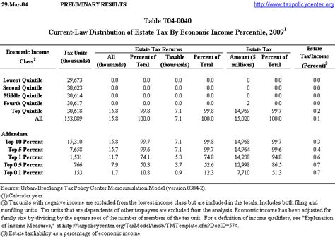 federal income tax withholding rates 2013