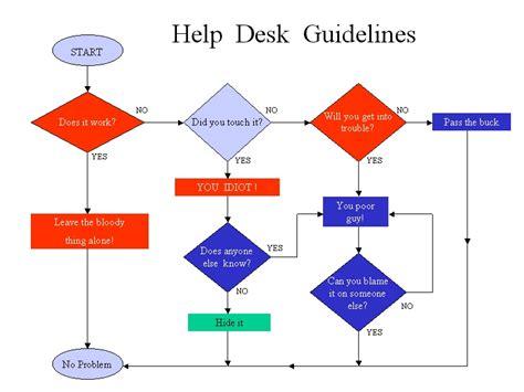 flowchart exle problems help desk flowchart flowchart in word