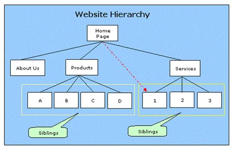 page layout hierarchy web authoring tools and website navigation design