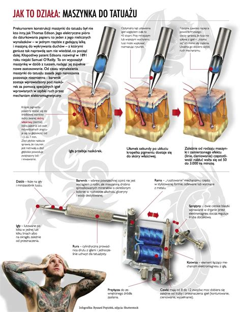 how a tattoo machine works how it works machine visual ly