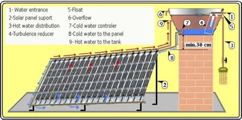 solar water heater pdf a diy solar water heater from plastic bottles connect green