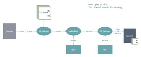 event flow template event flow diagram exles and templates
