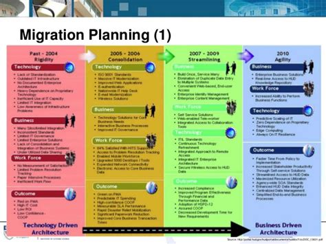 itil implementation project plan template implementing itil 174 service strategy through enterprise
