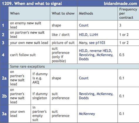 bridge bid bridge bid and made signals discards signal chart