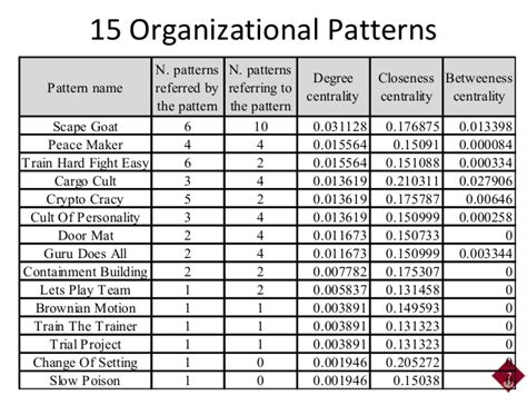 which pattern of organization works best with a demonstrative presentation agile2014 network analysis for software patterns