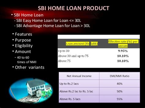 sbi home loan customer perception survey