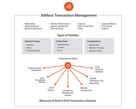 transaction workflow product transaction workflow clientdirect on best
