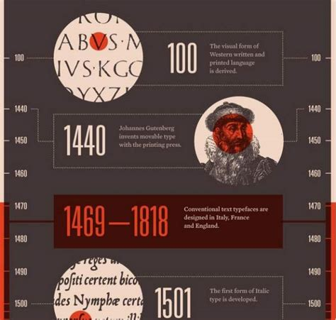 typography facts 10 cool typography infographics