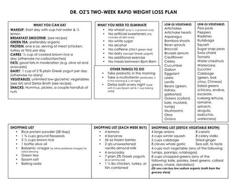2 Week Detox Diet Glycemic by Dr Oz Diet Fitness