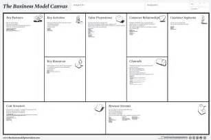 Business Plan Canvas Template Business Model Canvas Template Vnzgames