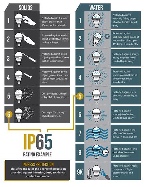 ingress protection chart led light bars for trucks bright leds