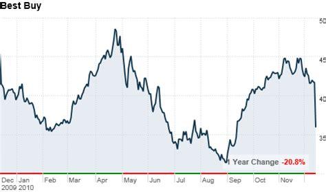 stock best buys omurtlak74 best buy stock charts