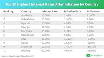 bank of america home loan rates countries with the highest interest rates today