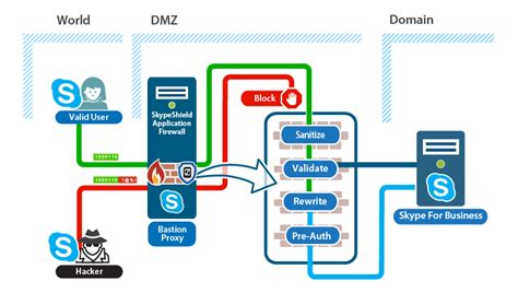 new application firewall security solution for skype for