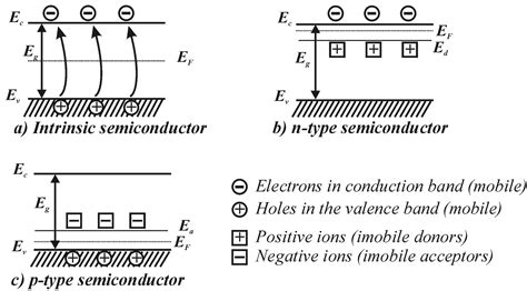 semiconductor diodes types semiconductor diodes types 28 images best 20 semiconductor diode ideas on image gallery