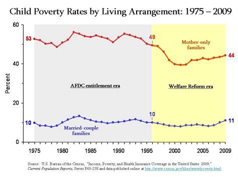 corporate welfare vs social welfare welfare statistics government spends more on corporate