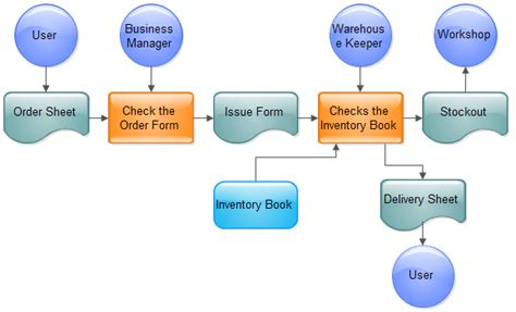 flowchart for sales process sales order processing resume