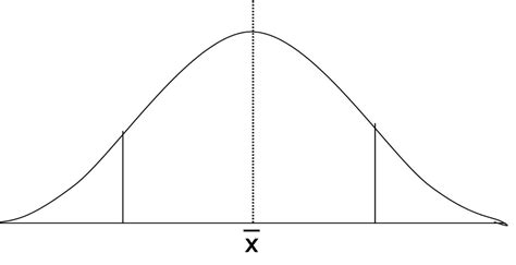 blank bell curve template