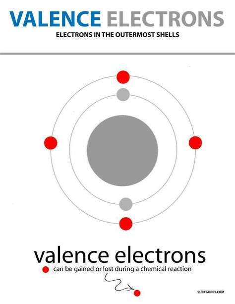 Valance Shells what is valence shells valence electrons and its significance