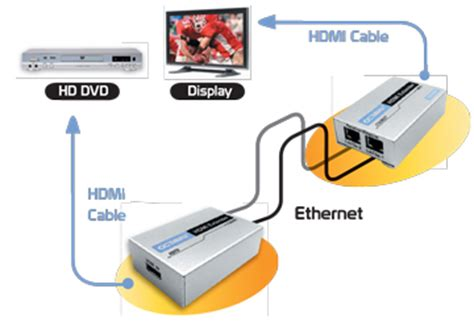 Kabel Hdmi 30m V1 4 1080p Active hdmi over ethernet applicat jpg