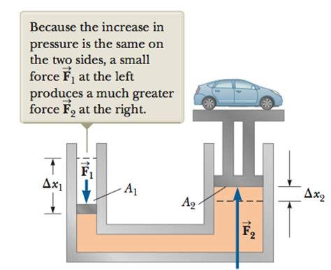 design experiment for fluid mechanics homework and exercises fluid mechanics piston problem