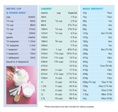 cooking measurement conversion chart grams to cups www sle cooking conversion chart 8 documents in pdf