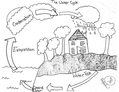 blank water cycle diagram printable 13 best images of the water cycle worksheet answers