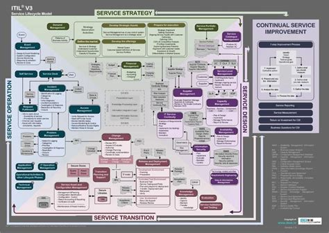 itil v3 templates itil v3 service lifecycle model downloadable poster at