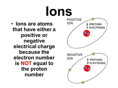 Electrical Charge Of A Proton by Biochemistry Ppt