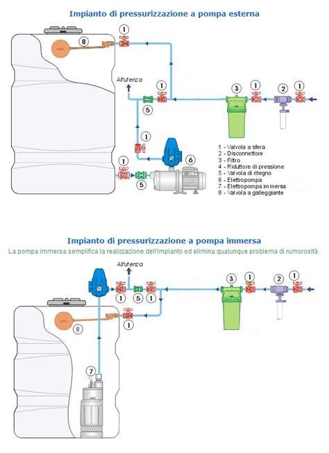 vaso di espansione fai da te aumentare la pressione dell acqua con l autoclave