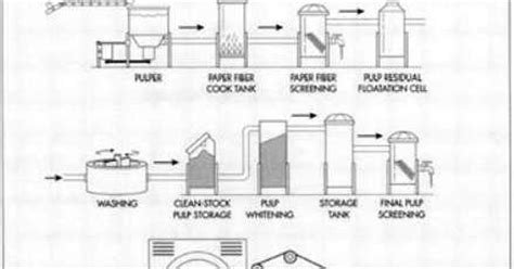 Toilet Paper Process - process flow sheets toilet paper production process