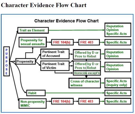 hearsay flowchart colorado criminal trial introducing evidence of a