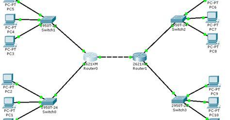 membuat virus jaringan lan cara membuat jaringan wan dengan cisco packet tracer