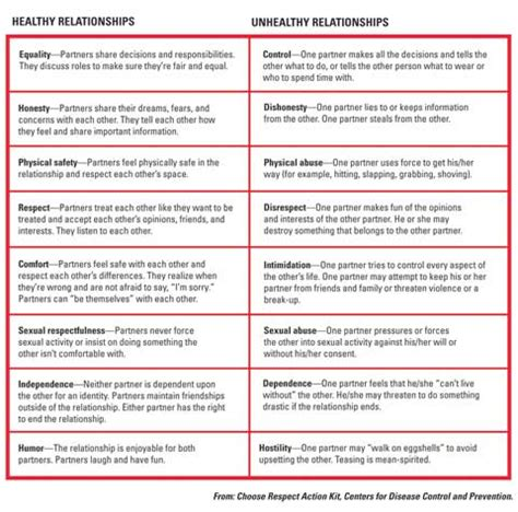 Healthy Relationships Worksheets by Healthy Vs Unhealthy Relationships Washington And