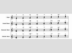Dolmetsch Online - Music Theory Online - Triads & Chords G Sharp Minor Triad