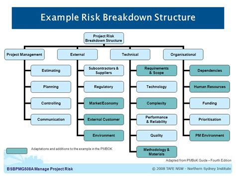 pmbok risk management plan template 11 1 plan risk management the process of defining how to