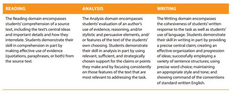Exle Sat Essays by Meet The New Sat Essay