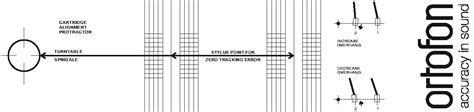 printable turntable protractor mkd nfo ortofon cartridge alignment protractor