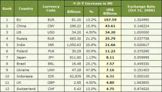 global currency and gold gold eagle