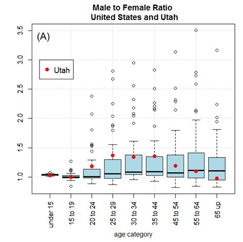 ratio of men to women in the united states ratio of men to women in the united states marriage in