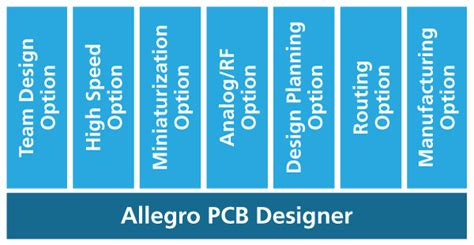 pcb design jobs online pcb design jobs home allegro pcb designer