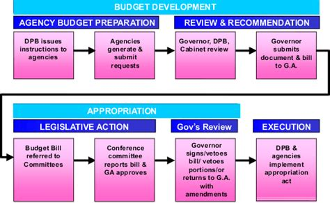 budget process flowchart virginia dpb frequently asked questions