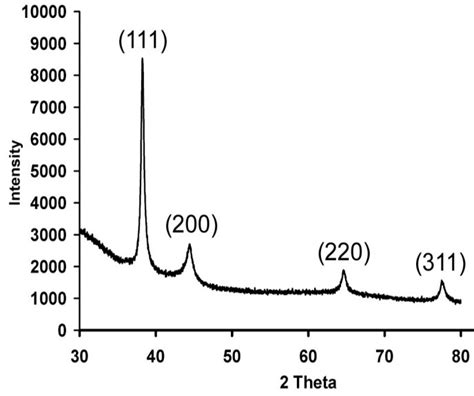 xrd pattern of silver nanoparticles biosynthesis of silver nanoparticles by aspergillus oryzae