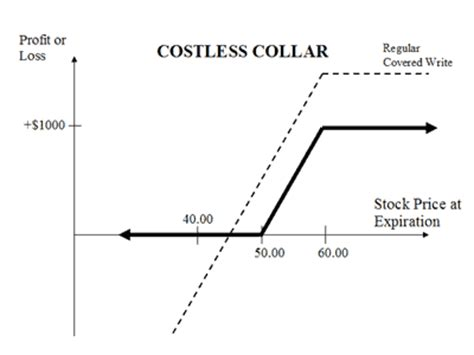bull call spread payoff diagram the collar strategy explained option trading guide